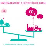 klimaatverandering, impact, ontbossing, CO2-uitstoot, frame